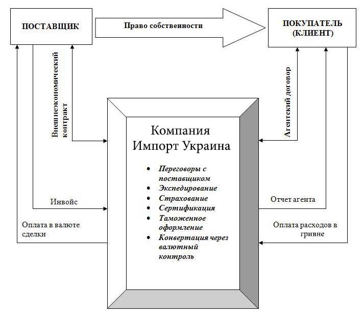 import intersolution1 Импорт товаров